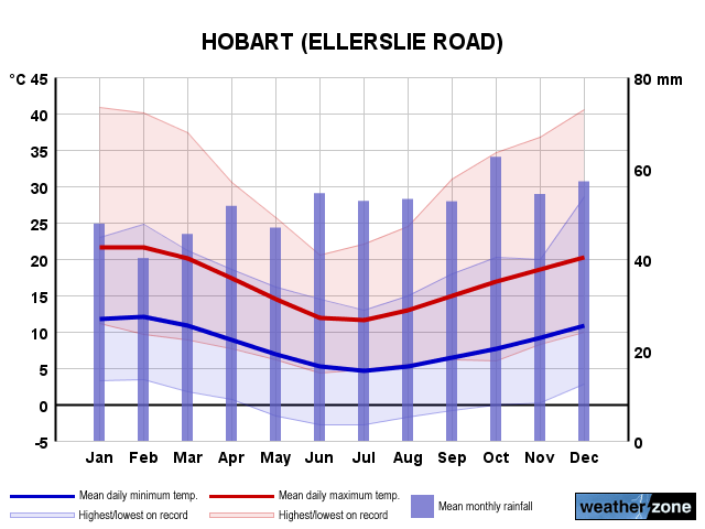 Hobart annual climate