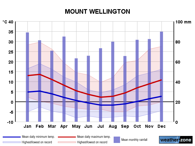 Mt Wellington annual climate