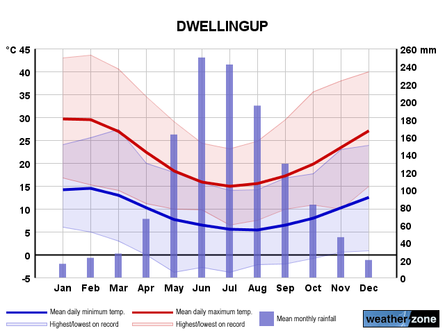 Dwellingup Average Number of Days With Temperatures