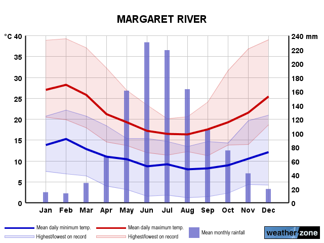 10 day margaret river forecast