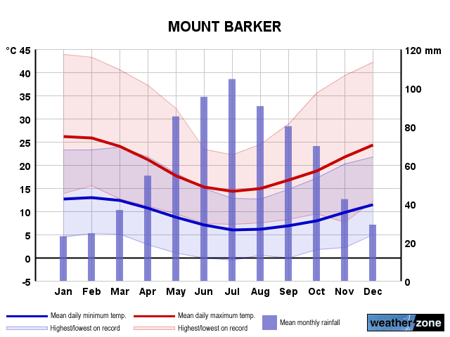 Mount Barker annual climate