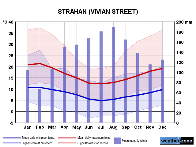 Strahan annual climate