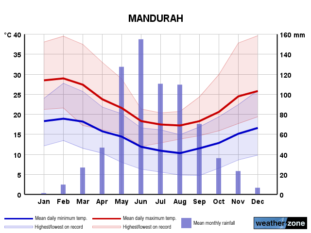Mandurah Climate Averages And Extreme Weather Records Www